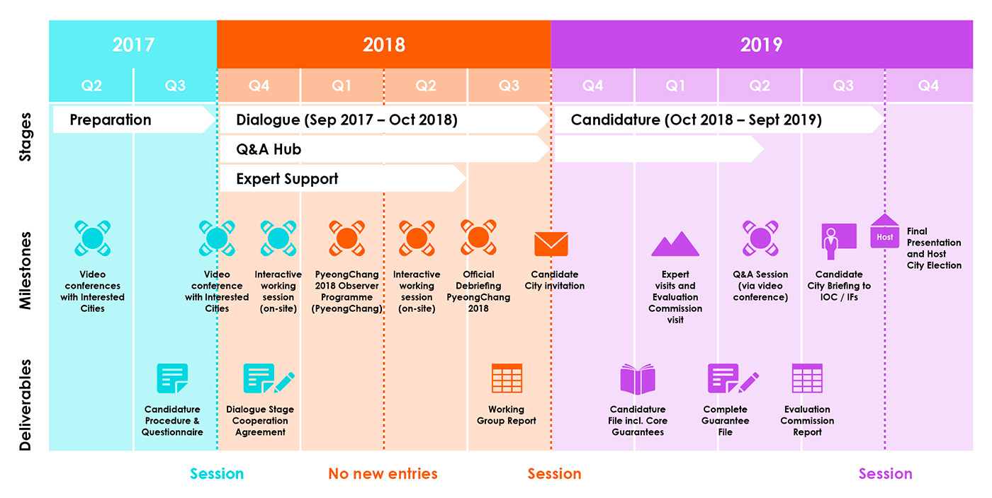 2026 Candidature Process